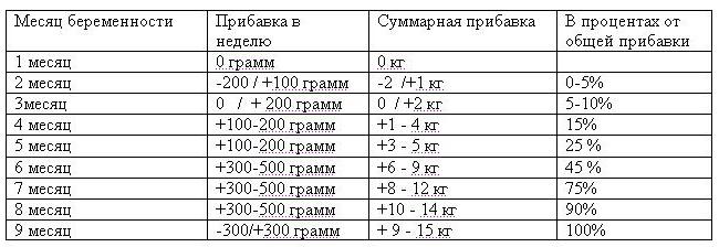 Распределение прибавки веса во